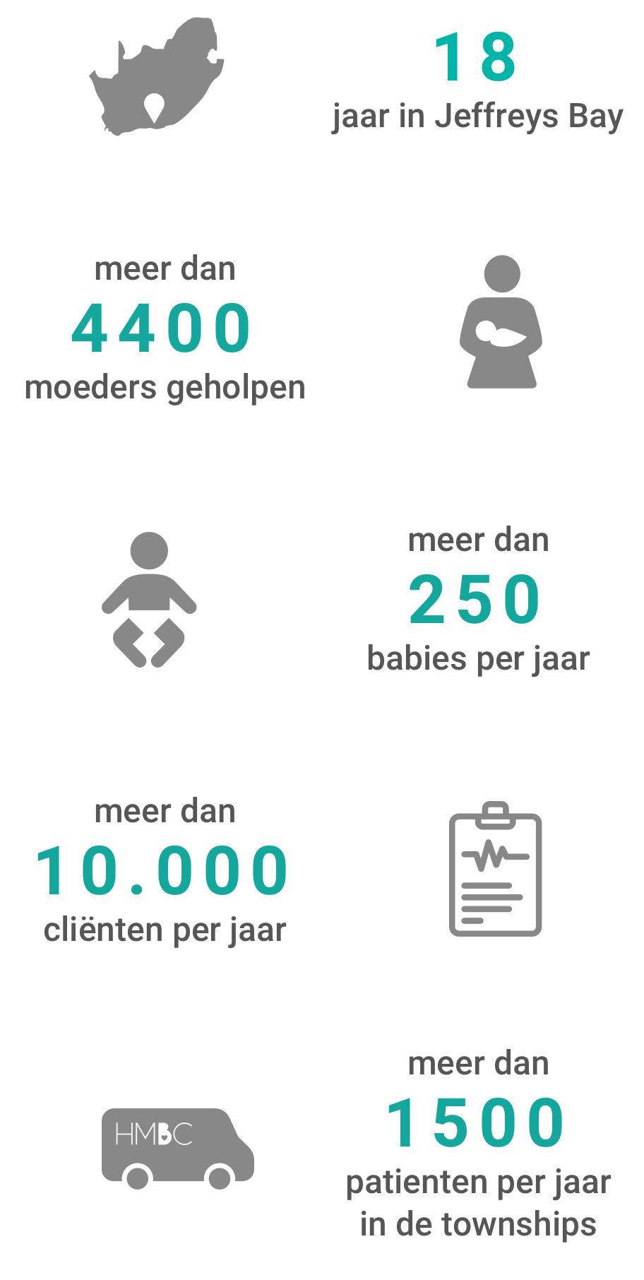 18 jaar in Jeffreys Bay, meer dan 4400 moeders geholpen